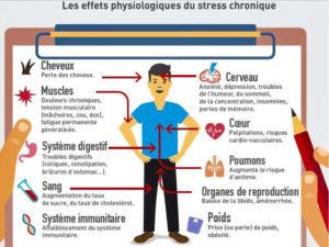 effets négatifs stress chronique
