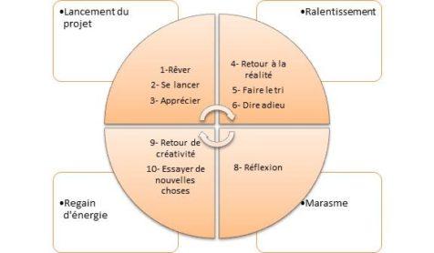 cycle coaching de l'entrepreneur