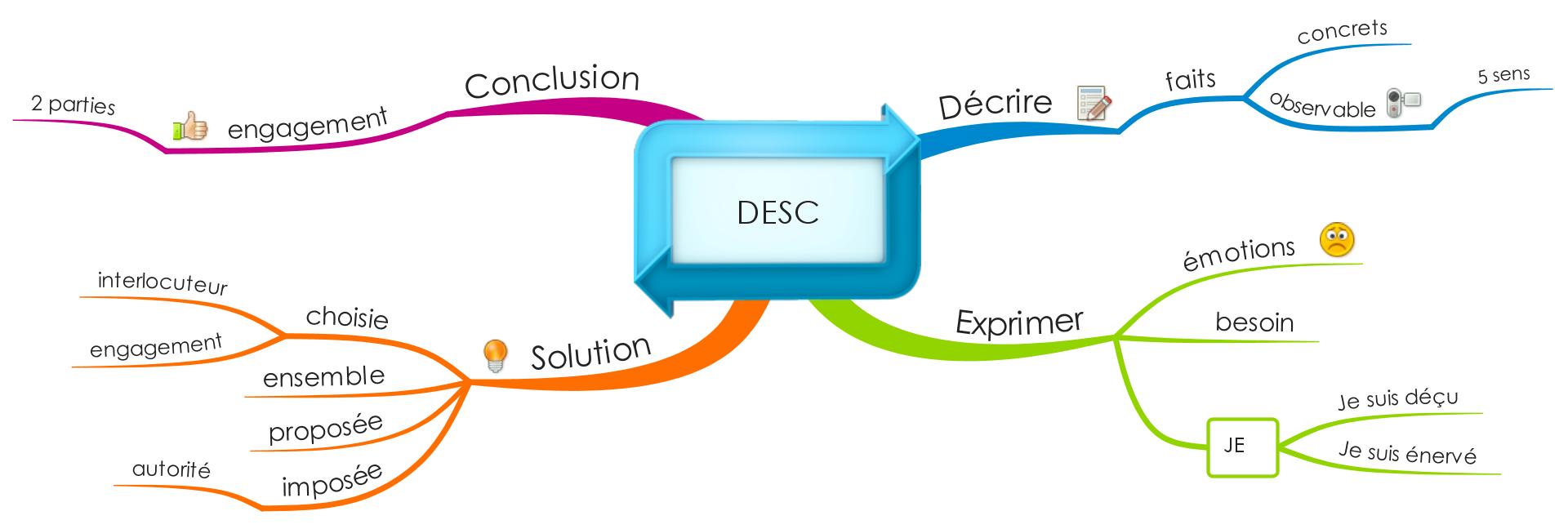 méthode DESC